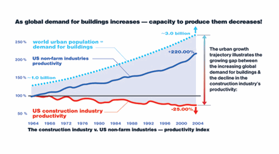 global demand of building increase