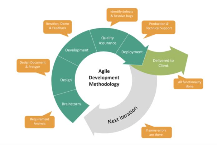 Agile processes
