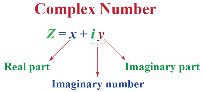 What Are the Things You Should Know About Complex Numbers
